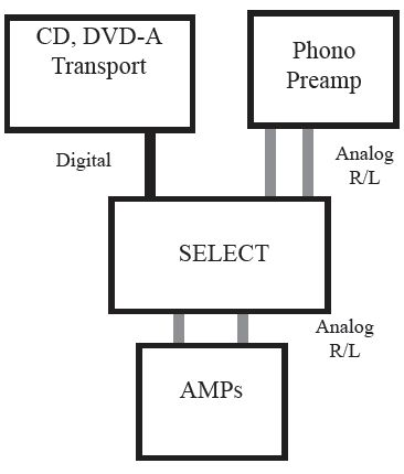 Select_Connect-Diagram